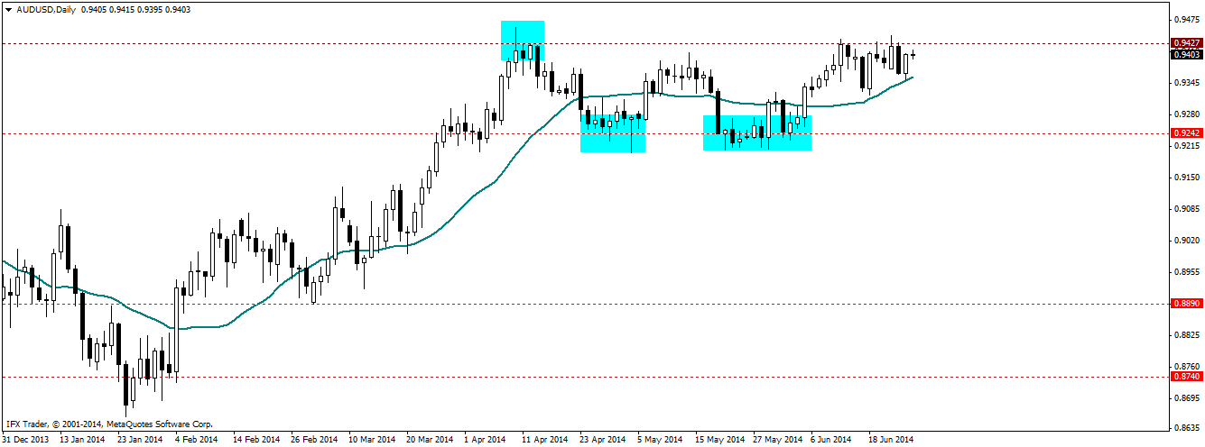 AUDUSD price action failure
