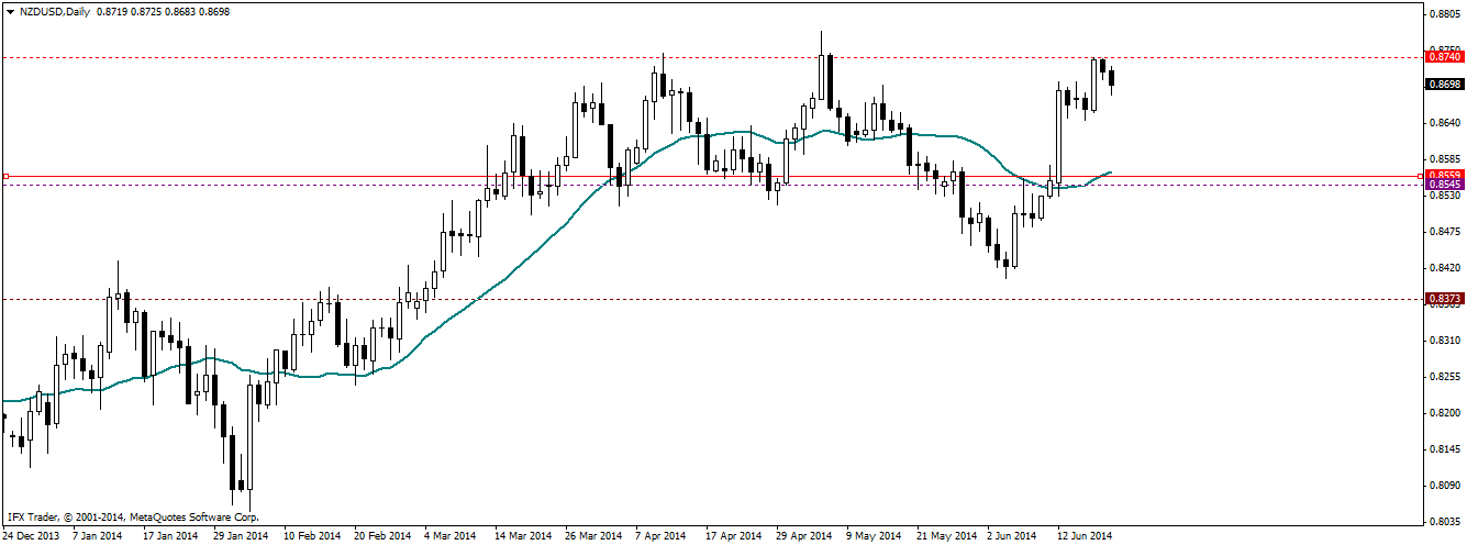 Price Action Review for week of 16th – 20th June, 2014