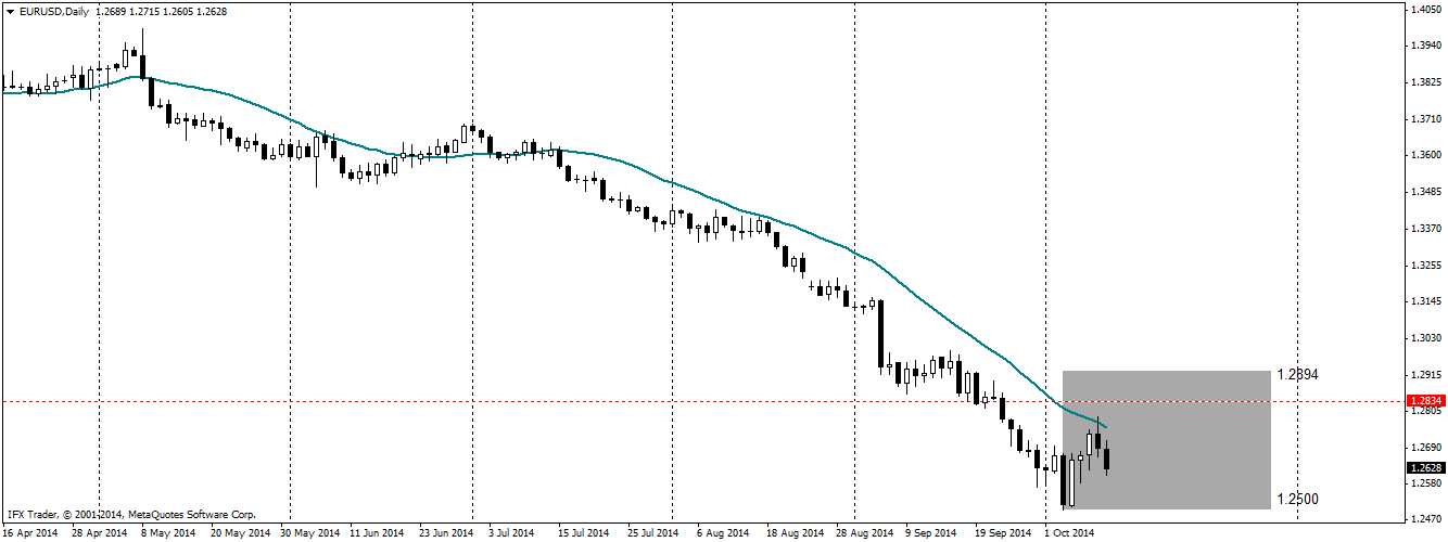 Trading zone for EURUSD and Dollar Index