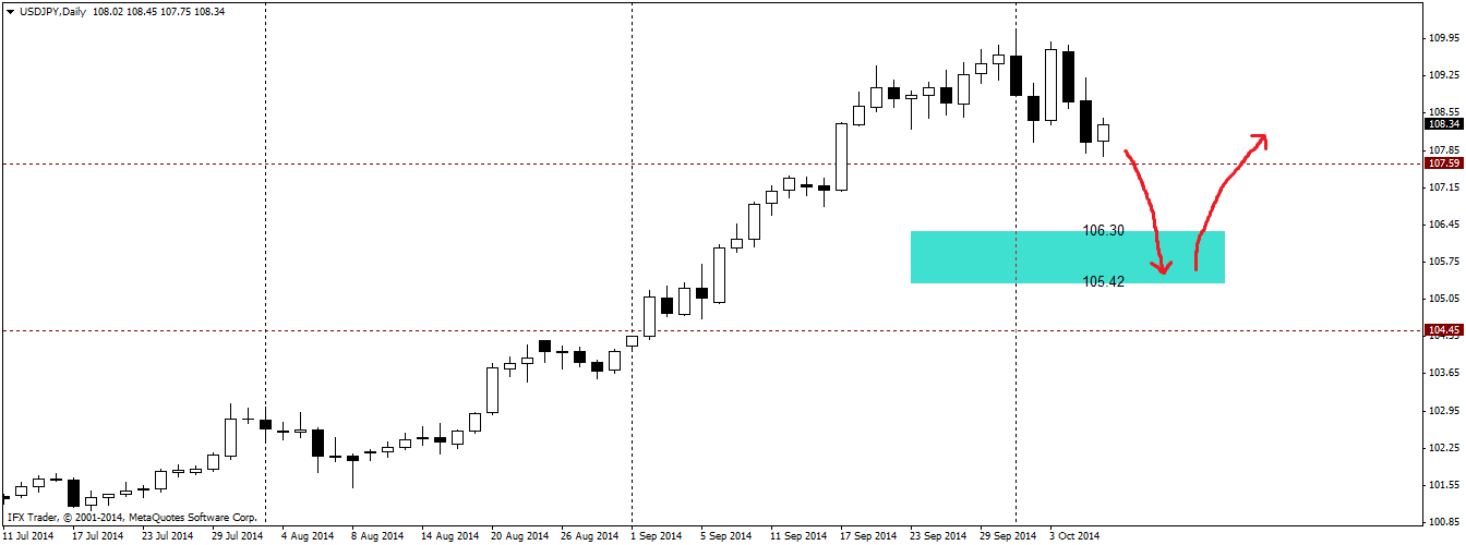 Is USDJPY finally ready to retrace