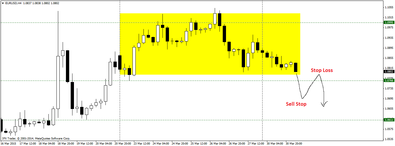 Is EURUSD going down now?