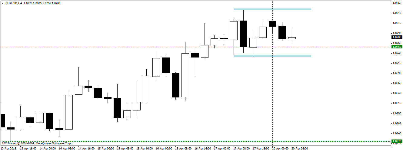 Latest EURUSD updated sell area