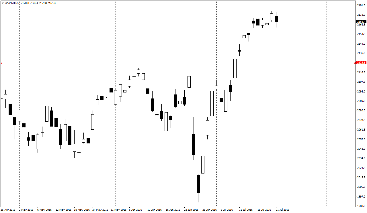 SPX bull momentum is fizzling out?